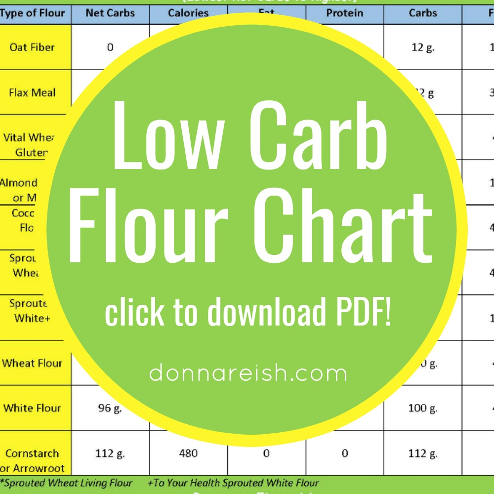 9 Low Carb Flours and Their Nutritional Info (Infograph for Easy Reference!)